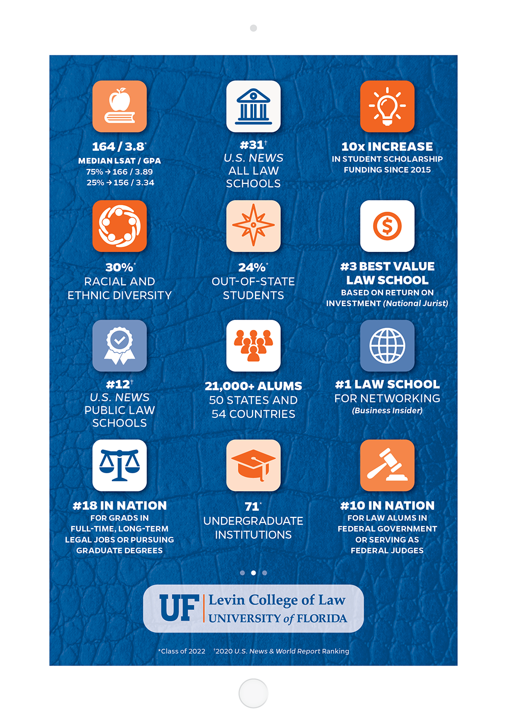 UF Law Fact Card
